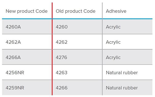 Packaging Tapes - Product Code Changes