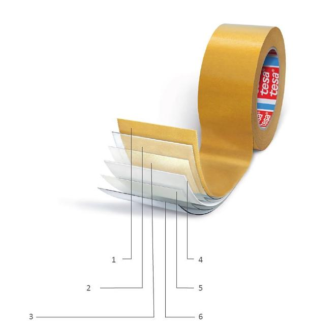 Structure of double-sided adhesive tape: 1) Release liner (silicon coated), 2) Adhesive (closed side), 3) Primer, 4) Backing, 5) Primer, 6) Adhesive (open side)