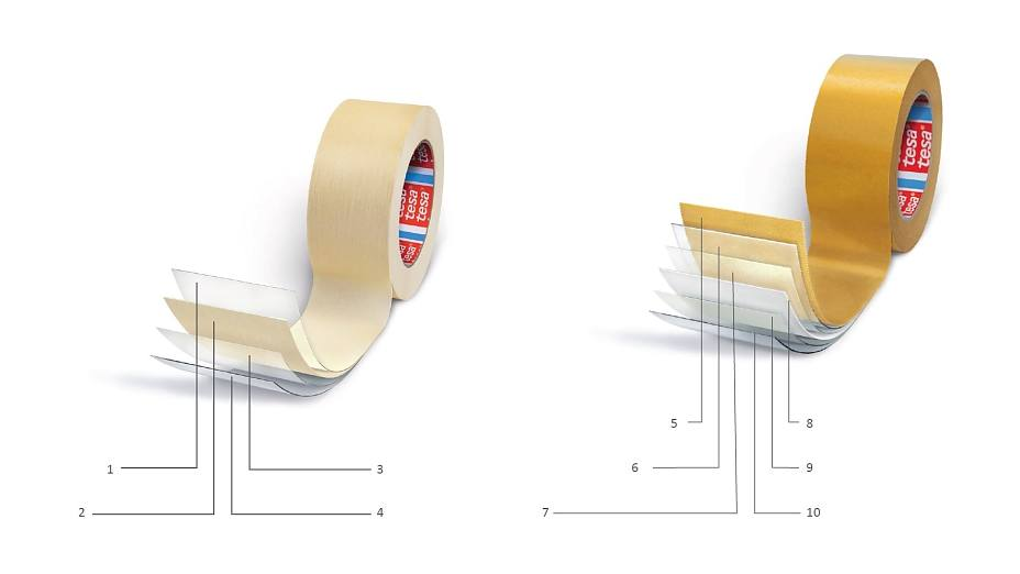 Structure of single-sided (left) and double-sided (right) adhesive tape: 1) Release coat, 2) Backing, 3) Primer, 4) Adhesive, 5) Release liner (Silicon coated), 6) Adhesive (closed side), 7) Primer, 8) Backing, 9) Primer, 10) Adhesive (open side)