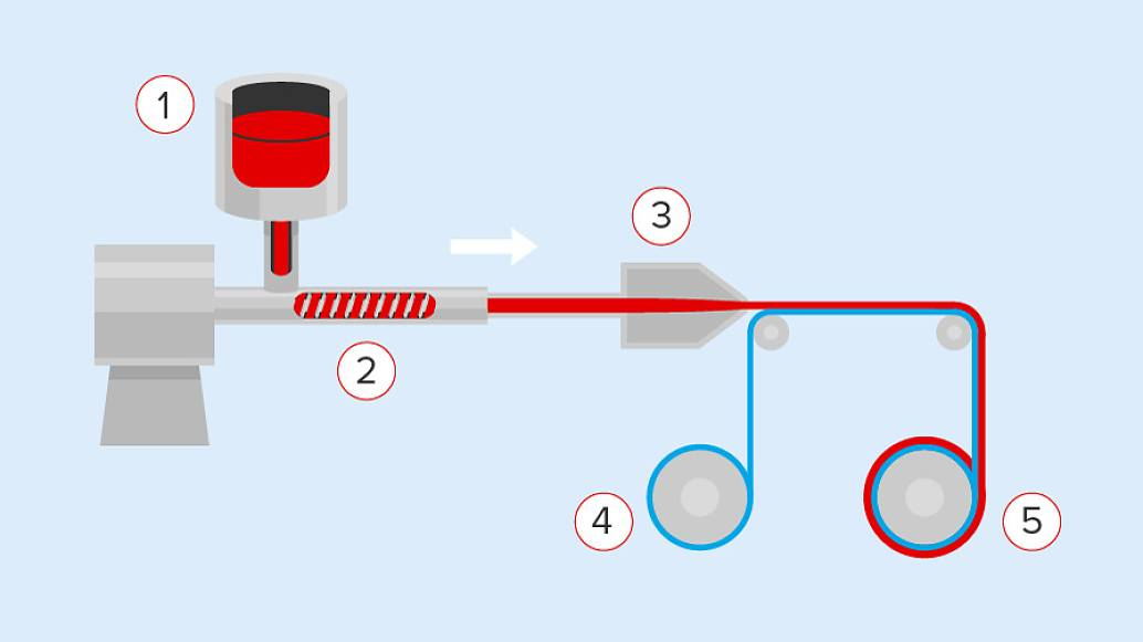 "Acrylic adhesives can be coated in a ""traditional"" way with solvents (water or chemicals) or solvent-free like the process above describes: The ingedients are heated (1), mixed and crosslinked in a spacial extruding process (2) and afterwards directly coated (3) on the backing (4). Finally the web is winded and cut to rolls (5)."